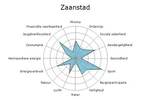 Zaanstad